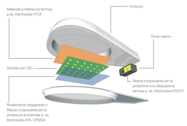 Come rimuovere il calore dai LED con Electrolube Thermal Management