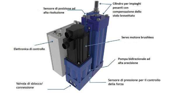 Kyntronics: Attuatori elettroidraulici